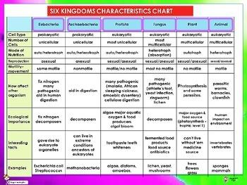 SIX KINGDOMS OF LIFE - CLASSIFICATON