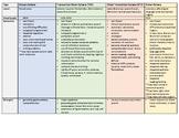 SLP Praxis Aphasia Study Chart