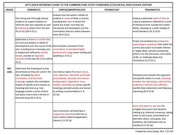 SLP Quick Reference Guide to the Common Core Standards: High School Edition