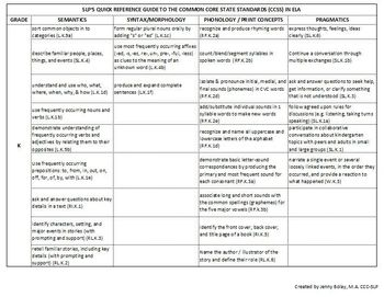 SLP Quick Reference Guide to the Common Core State Standards: Elementary Edition