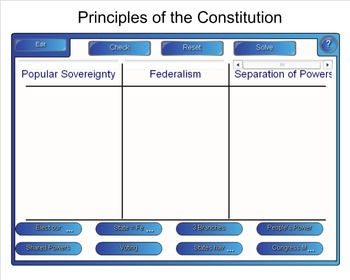 US Constitution: SMART Board Government Review