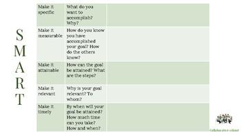 SMART handout for teacher collaboration