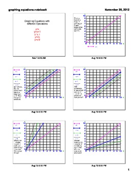 SMARTBOARD lesson on graphing linear equations and slope intercept y-mx+b