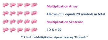 SMARTBoard Multiplication Array lesson for any grade!!