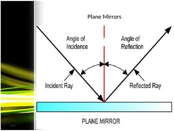 Ray Model Of Light Diagram