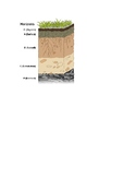 SOIL HORIZON LAYERS