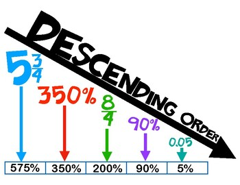 SOL 6.2b Descending and Ascending Order of Fractions Decimals and Percents