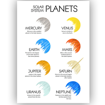 SOLAR SYSTEM Planets Poster with basic info  ( A4 )