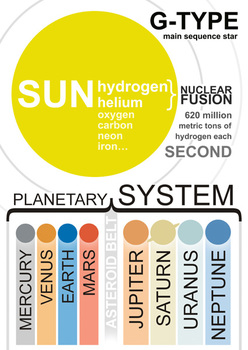 SOLAR SYSTEM clear and effective posters ( A3 )