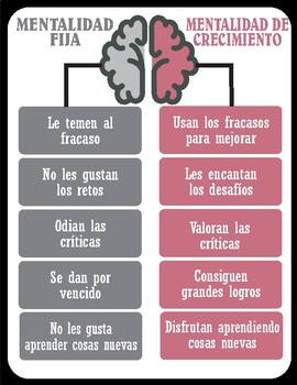 "SPANISH Fixed ""vs"" Growth mindset posters with graphics"