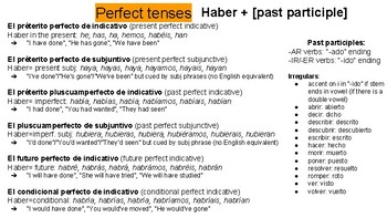 SPANISH VERBS (All Tenses: How and Why They're Used) - VISTAS-aligned