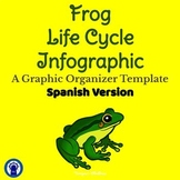 SPANISH Version Frog Life Cycle Infographic Template Graphic Organizer