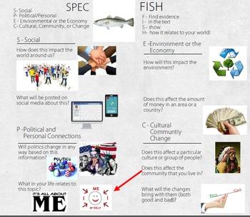 SPEC Elaboration Strategy (Social, Political, Economic, Cultural)