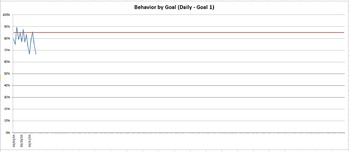 SPED Behavior Goal Monitoring Sheets with SDI Tracking (3 intervals per period)