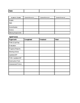 SPED EVAL/RE-EVAL Checklist