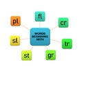 SPELL AND PRONOUNCE WORDS BEGINNING WITH Fl, Cr, Tr, Gr, S