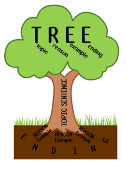 SRSD Tree Mnemonic