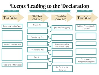 SS.7.C.1.3 - Events Leading to the Declaration of Independence