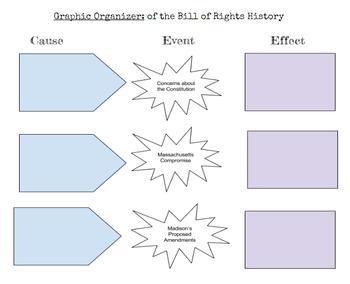 SS.7.C.2.4 & 2.5 Bill of Rights Alternative Learning Unit