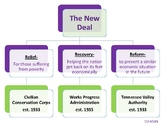 SS5H5(b) The New Deal Graphic Organizer- Anchor Chart