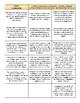 SS8G1 Georgia's Geography Vocabulary Flashcards for Georgia Studies