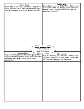 Georgia Settlers Graphic Organizer (SS8H2c)