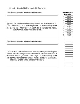 STAAR 5 Year Standards Breakdown