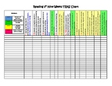 STAAR ELAR TEKS Checklist Second Grade