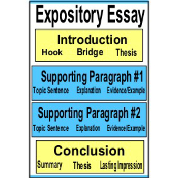 STAAR English Expository Essay Steps Poster/Sign