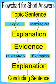 STAAR English Short Answer Flowchart Poster/Sign