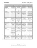 STAAR Expository Writing Rubric