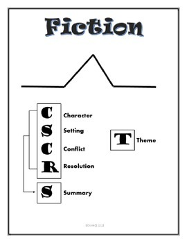 STAAR Fiction Strategy