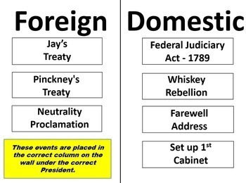 STAAR Review US History President Review - Foreign or Domestic? 8th