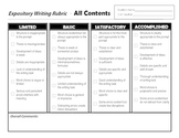 STAAR Rubric - Writing Across the Content Area
