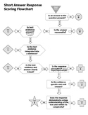 STAAR Short Answer Response Scoring Flowchart Rubric
