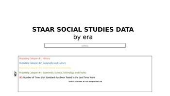 STAAR Social Studies Data breakdown