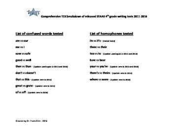 STAAR WRITING 4th Grade Comprehensive TEK breakdown of Released Tests