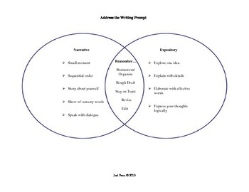 STAAR Writing Review