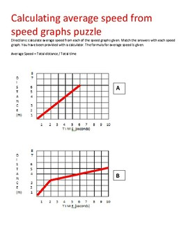 STAAR puzzle: Calculating average speed from graphs