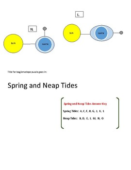 STAAR puzzle: Tides (spring and neap tides)