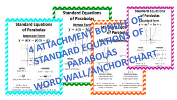 QUADRATIC STANDARD EQUATIONS PARABOLAS - ALGEBRA 1 & 2 WORD WALL / ANCHOR CHART