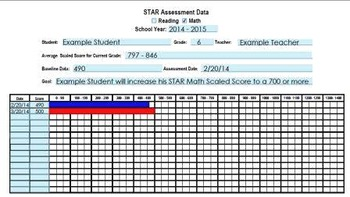 STAR Reading Math Data Tracking IEP Progress Monitoring RTI