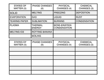 STATES OF MATTER TERM SORT *Updated*