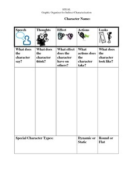 STEAL Graphic Organizer for Indirect Characterization