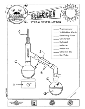 STEAM DISTILLATION: Extraction Limonene an Essential Oil f