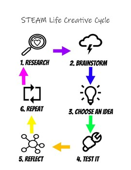 STEAM Life Creative Cycle Poster