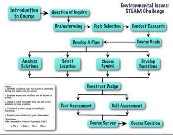 STEM Environmental Issues Robot