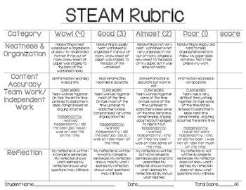STEAM Rubric