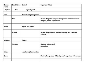 Fill in the Blank Greek and Roman god study cards