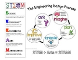 STEAM + The Engineering Design Process Poster